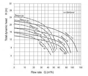 Protein Skimmer Pump Specs